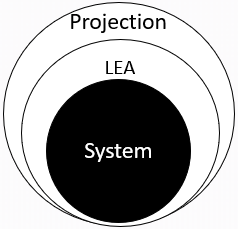 Image displaying that the LEA Data settings build on the system settings, and the projection settings build on the LEA Data settings.